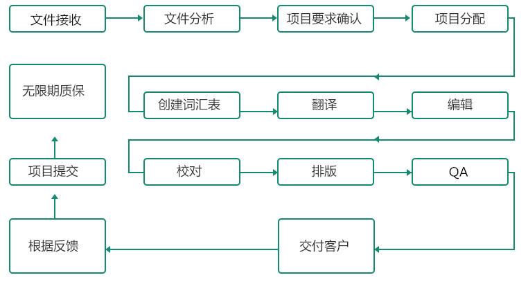文档翻译流程